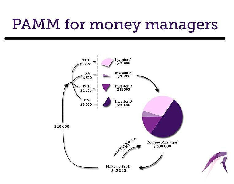 PAMM for money managers