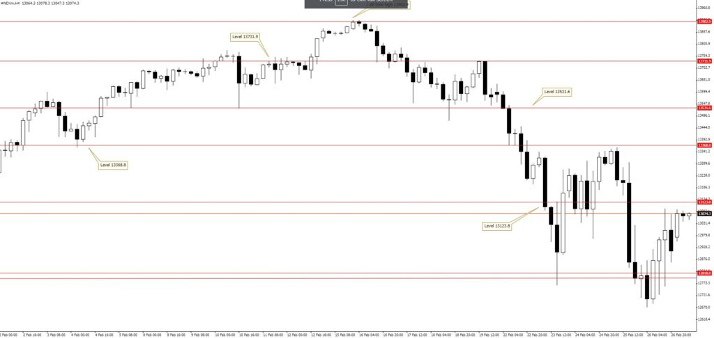 NDXm H4 chart 1 March 2021