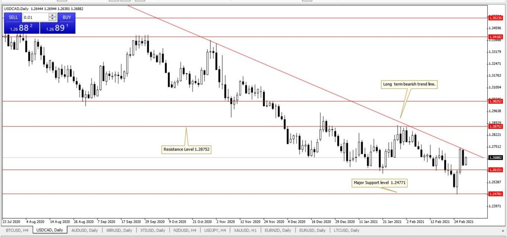 USDCAD Daily chart 2 March 2021