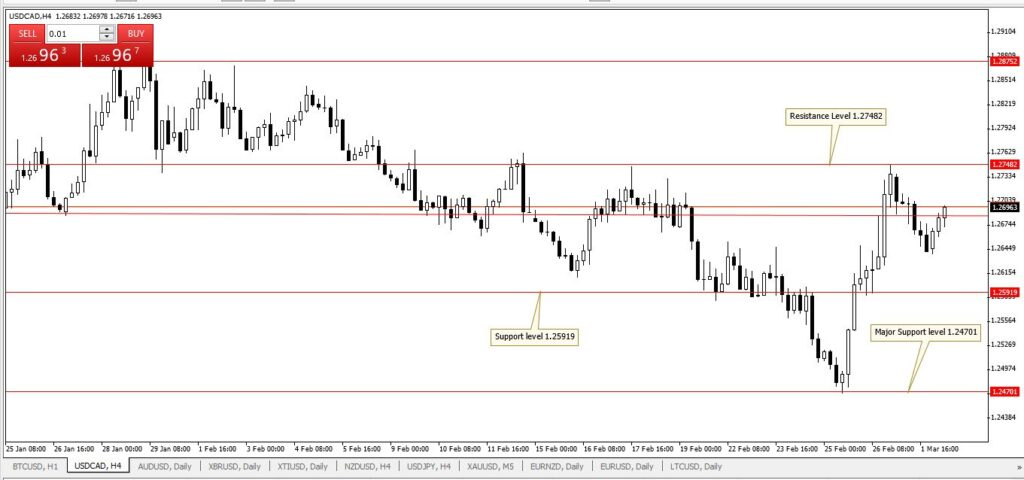 USDCAD H4 chart 2 March 2021