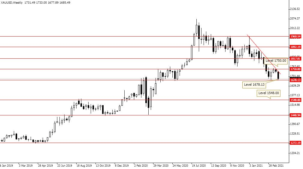 Gold Weekly Chart 31 March 2021